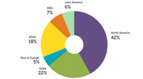 Europa ocupa la quinta parte del mercado mundial de apps